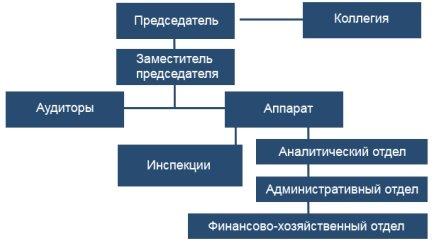Структура Счетной палаты Красноярского края