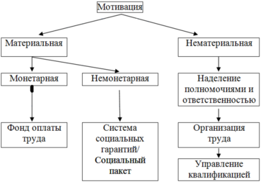 Формы мотивации трудовой деятельности [3, с. 121–130]
