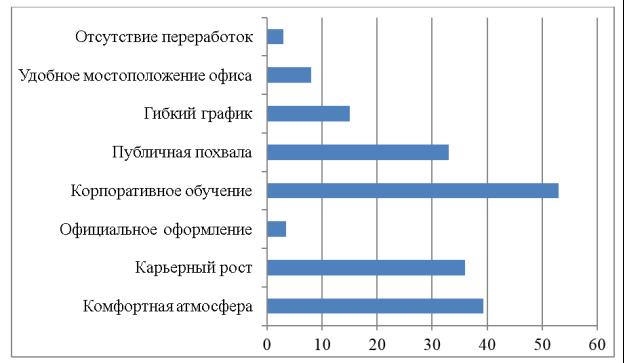 Распределение мотивационных инструментов по степени привлекательности для работников в организациях РФ, согласно исследованию РШУ, в % [5]