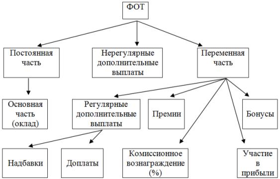 Структура фонда оплаты труда [2, с. 35–40]