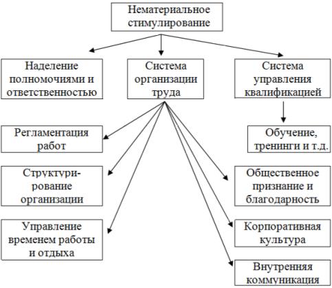 Элементы системы нематериальной мотивации [2, с. 73–81]