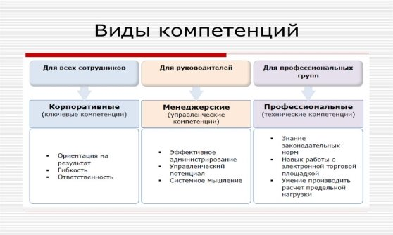 Классификация компетенции