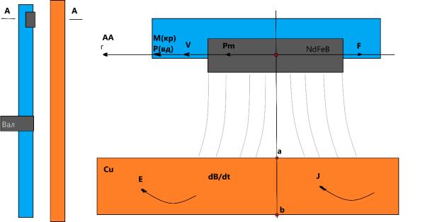 Магнитный теплогенератор схематично