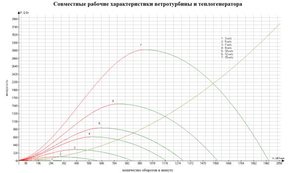График зависимости  оптимального, для v=5м/с