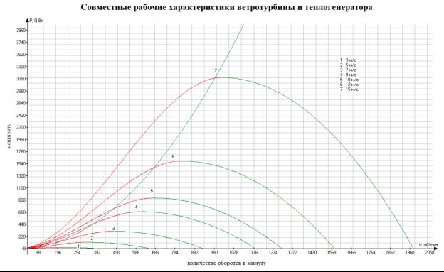 График зависимости  оптимального, для v=15м/с