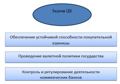 Основные задачи Центрального Банка