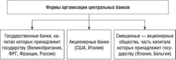 Формы организации центрального банка