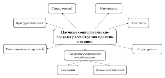Классификация научных подходов исследований в области социологии питания.