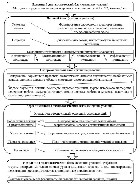 Диагностическая модель формирования нормативно-правовых и программно-методических знаний аниматора