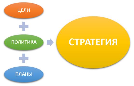 Основные элементы стратегии (составлено автором)