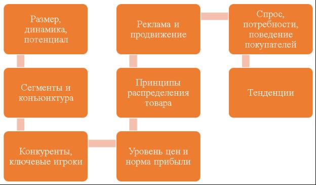 Этапы маркетингового анализа рынка