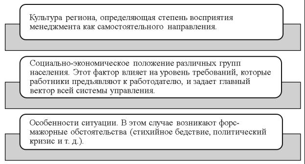 Внешние факторы характера концепции системы управления персоналом