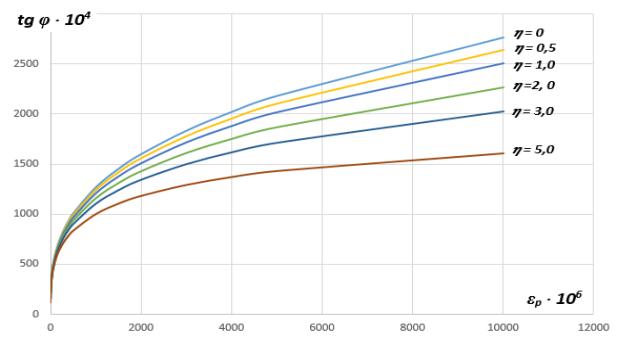 Зависимость тангенса угла наклона нити от параметров εр и 𝜂