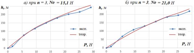 Зависимость провиса h центра системы из 3-х резиновых жгутов от силы P
