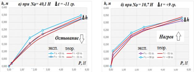 Зависимость провиса h от силы P в условиях перепада температур