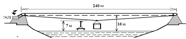 Схема канатной переправы