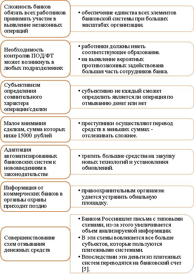 Недостатки банков в системе под/ФТ