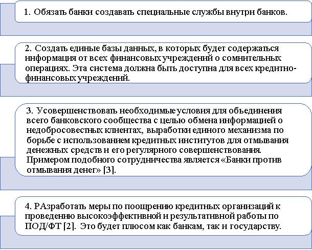 Рекомендации повышения эффективности банковской деятельности в системе ПОД/ФТ