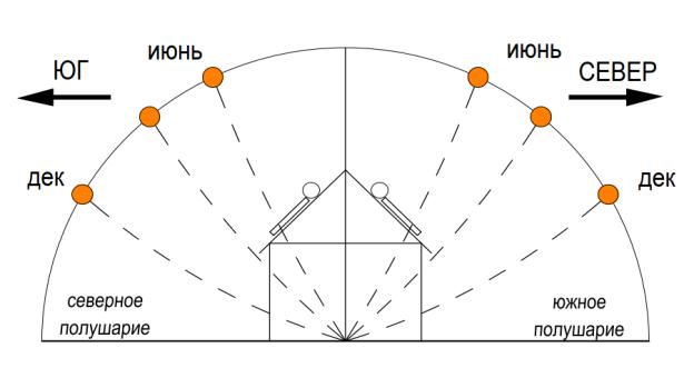 Выбор ориентации и угла наклона солнечного коллектора