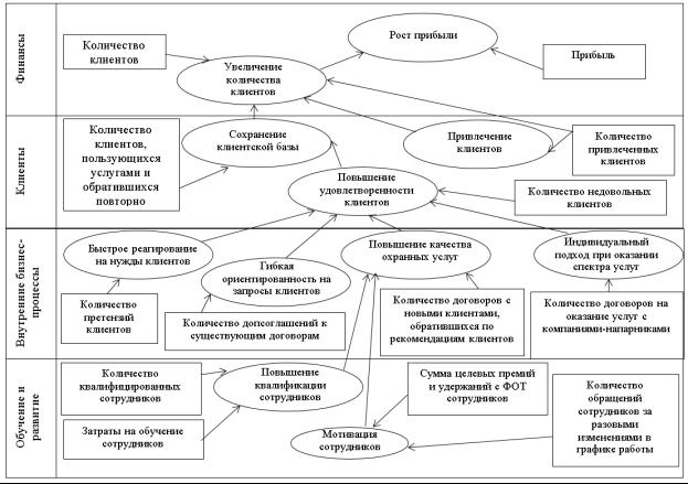 Стратегическая карта развития частного охранного предприятия [разработано автором]
