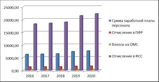Динамика уровня выплат по фонду оплаты труда по годам, тыс. руб.
