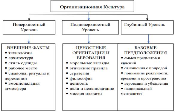 Три уровня корпоративной культуры по Э. Шейну