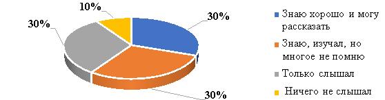 Промежуточные результаты опроса по вопросу 1 разработанной анкеты