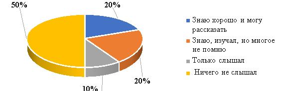 Промежуточные результаты опроса по вопросу 2 разработанной анкеты