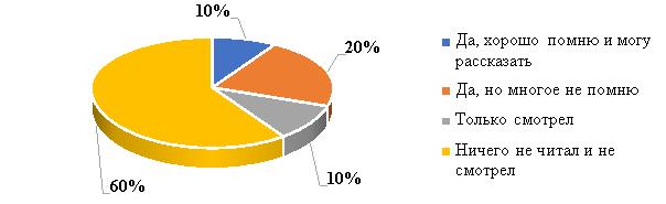 Промежуточные результаты опроса по вопросу 3 разработанной анкеты