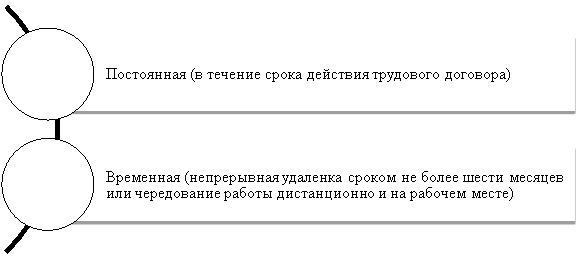 Виды дистанционной работы по ТК РФ 1