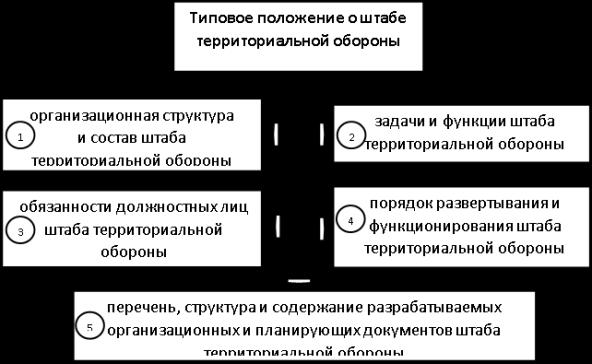 Вариант структуры Типового положения о штабе территориальной обороны