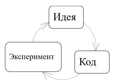 Итерационная структура процесса машинного обучения