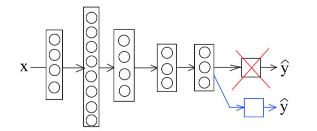 Схематичное изображение трансферного обучения