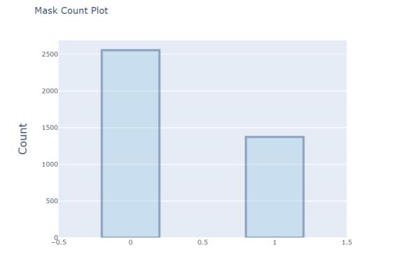 Соотношение отрицательных (0) и положительных (1) результатов исследования
