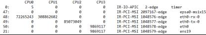 Пример файла с информацией о прерываниях