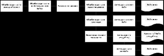 Схема данных программного модуля