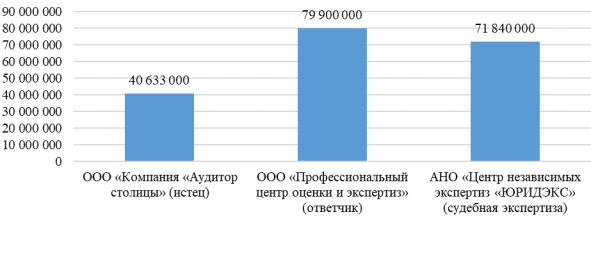 Рыночная стоимость изымаемого недвижимого имущества по заключениям различных субъектов оценочной деятельности (руб.)