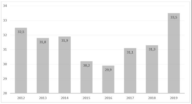 Динамика уровня налоговой нагрузки на бизнес предприятий экономики Российской Федерации в период 2012–2019 гг., в % [5]