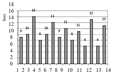 Общая склонность к различным видам зависимостей у студентов вузов: 1 — алкогольная зависимость; 2 — телевизионная и интернет- зависимость; 3 — любовная зависимость; 4 — игровая зависимость; 5 — сексуальная зависимость; 6 — пищевая зависимость; 7 — религиозная зависимость; 8 — трудовая зависимость; 9 — лекарственная зависимость; 10 — компьютерная зависимость; 11 — табачная зависимость; 12 — зависимость от здорового образа жизни; 13 — наркотическая зависимость; 14 — общая склонность к зависимостям