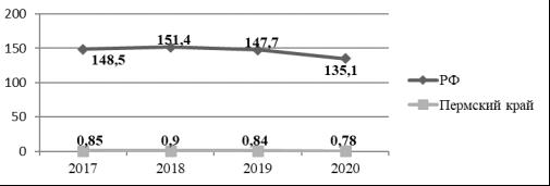 Динамика количества КФК в РФ и Пермском крае, сведения о которых содержатся в ФНС, тыс.ед. [2]
