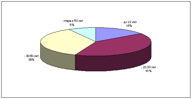 Распределение опрошенных по возрасту