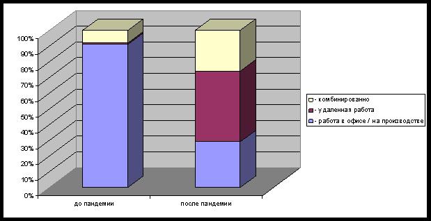 Сравнительный анализ характера работы до пандемии и после пандемии коронавирусной инфекции