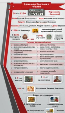 Инфографика по историческим фактам Александра Невского