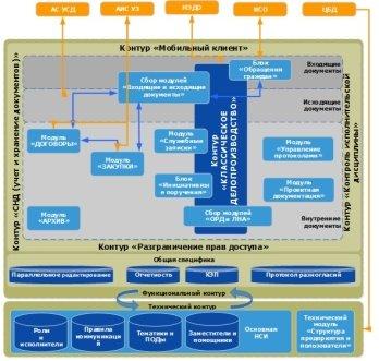 Схема автоматизации рабочих мест на АО «Почта России»