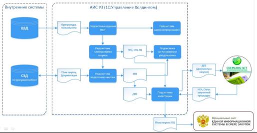 Автоматизация рабочих процессов исполнения функций по сбору потребностей со всех структурных подразделений АО «Почта России»