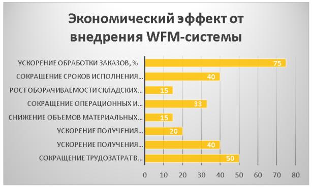 Экономический эффект от внедрения WFM-системы