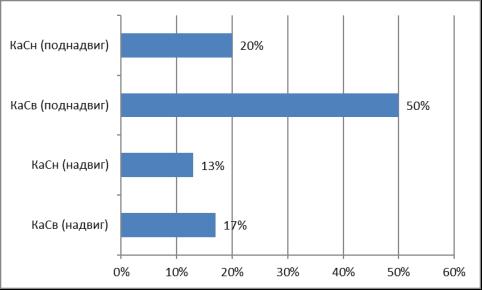 Объем остаточных балансовых запасов нефти по объектам КаСн и КаСв, в процентах