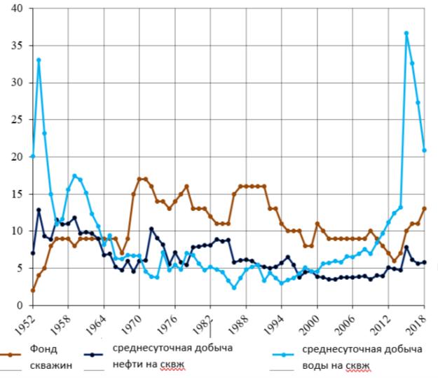 Кривые разработки по горизонту КаС месторождения Чилов адасы