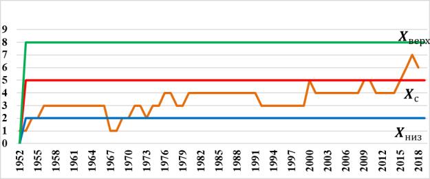Диаграмма контрольных карт Шухарта по количеству скважин.