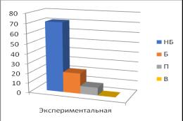 Диаграмма показателей уровней сформированности готовности студентов контрольной и экспериментальной групп к профессиоанальной информационно-аналитической деятельности на исходном срезе констатирующего эксперимента